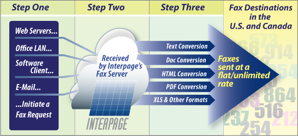 Chart of Interpage's Unlimited-use OutFax service with steps involved in the fax process
