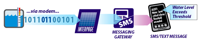 Interpage Alarm Messaging Service TAP Modem Gateway to SMS and EMail accepts alerts from automated equipment and servers and sends messages to cell phones, pagers, email, fax, and voice destination, depicted in this example of a water-level alarm sending an urgent text via TAP modem and Interpage to a SMS/cellphone