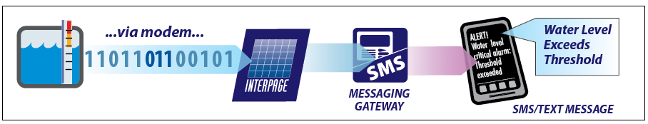 Chart of the Interpage Alarm Messaging Service depicting an alert sent out via modem/alarm equipment as a numeric page (DTMF), sent to Interpage's AMS Service, which then sends the paged information/touch tones to one or more pagers, cellphones via text/sms, email, fax and voice destnations, in this case illustrating a fire alarm and specific alarm location being sent to an on-call pager