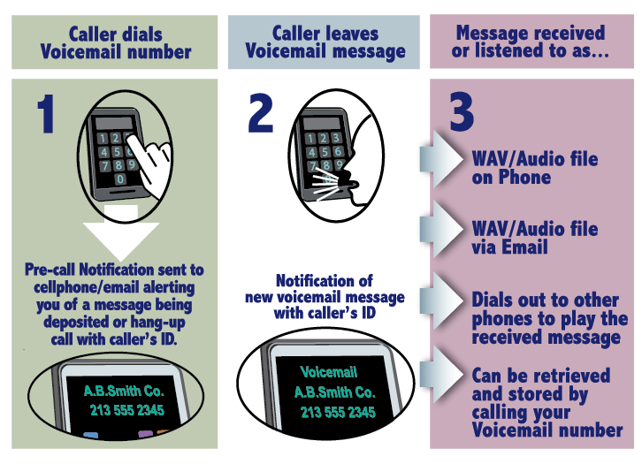 Interpage voicemail the voicemail service that calls youwith interpage voicemail box diagram with chart of standalone voicemail box service depicting the voicemail boxs m4hsunfo Image collections