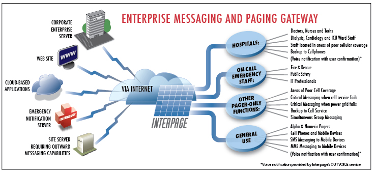 Interpage Messaging and Paging Gateway diagram depicting hospitals, cloud-based servers lacking messaging connectivity, and other Internet devices using the Interpage Messaging and Paging gateway to connect to doctors, medical techs, on-call personnel, and in general mobile phones, pagers, and other wireless and messaging devices