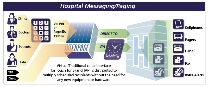 Chart of the Interpage On-Cal Hospital/Medical Paging and Messaging Integration Service. The chart depicts doctors, clinics, and patients calling a given medical group and sending alerts via a number of methods, including via TAP/IXO and directly access Touch Tone/DTMF, and Interpage taking those messages and sending them to a variety of destinations which the alarm/alerts can not normally connect to, such as Internet sites, cellular/smartphones, e-mail, fax, verbal/voice notification (with receipt confirmation) to landline (and cellular phones), and other end devices such as alpha and numeric pagers.