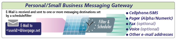 Interpage's Small Business/Personal Messaging/Paging service accepts emails and distributes them to cellphones, pagers, other email addresses, and optional fax and voice destinations, which can be scheduled by time of day/week, and filtered by content, to create a flexible and detailed schedule for message delivery.