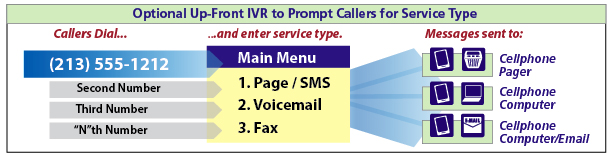 FaxUp's optional Interactive Voice Response (IVR) provides callers with a menu, such as 'Press 1 to send a page, 2 to leave a message, 3 to connect with me, or 4 to leave a fax