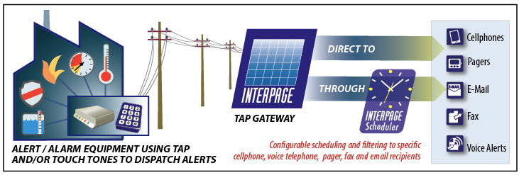 Interpage Alarm System, Building Automation, Industrial