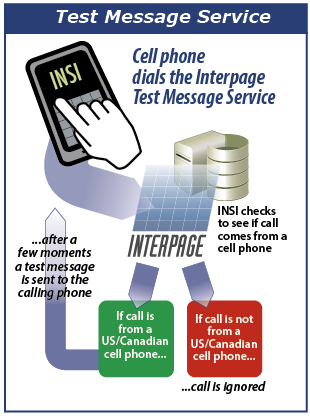 Interpage Free Test SMS, Text, and Paging Service (Tabbed)