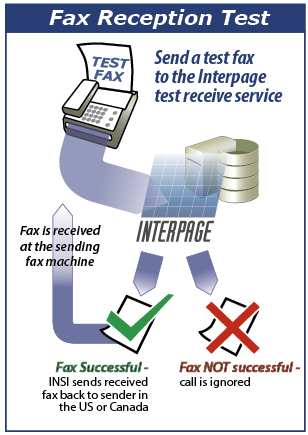 Interpage Fax Reception Free Test chart, showing a test fax being sent to Interpage, and if successfully received, the fax is then re-transmitted back to the person who sent it. The Fax Reception Test Service provides a means to test the quality your fax maxchine and fax transmissions by sending back your fax exactly as it was received.
